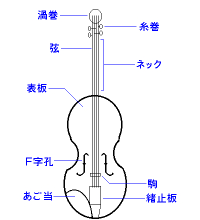 Violinkouzou
